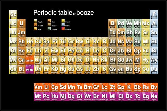 Custom Canvas Wall Art Periodic Table Poster Periodic Table of Booze ...