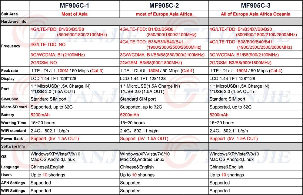 TJ-MF905C-1&MF905C-2&MF905C-3