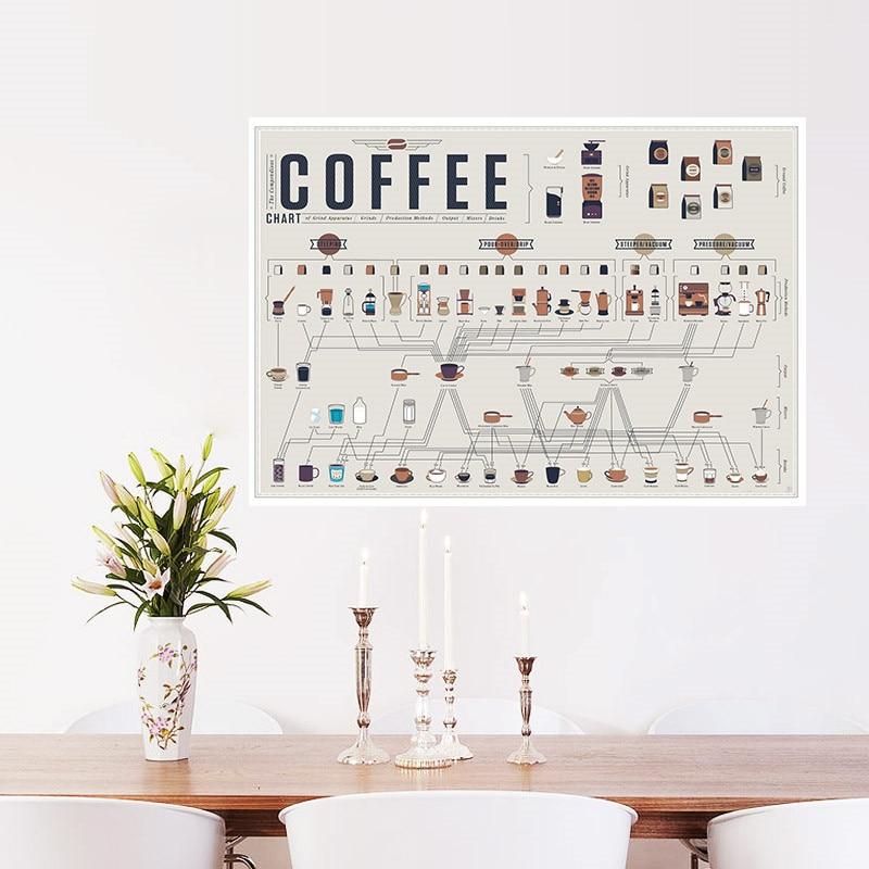 moderno caff raccolta bar cucina poster da parete adesivi vintage retro poster art kraft paper casa