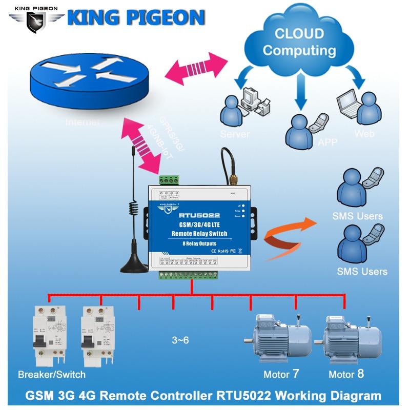 Interruptores de relé remoto RTU5022 de clase Industrial GSM/3G/4G SMS integrados protocolo TCP/IP adecuado para IOT dispositivos 8 salidas de relé - 4
