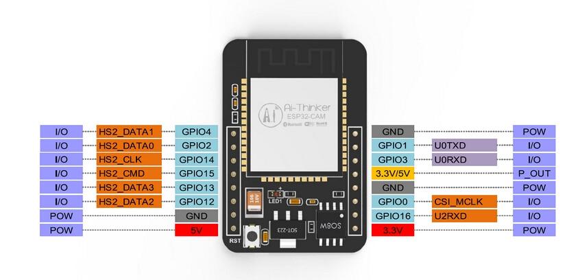「ESP32-CAM ピンアサイン」の画像検索結果