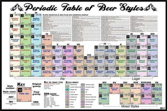 Periodic table beer home decoration classic fashion movie style periodic table beer home decoration classic fashion movie style custom free shipping poster print size urtaz Images