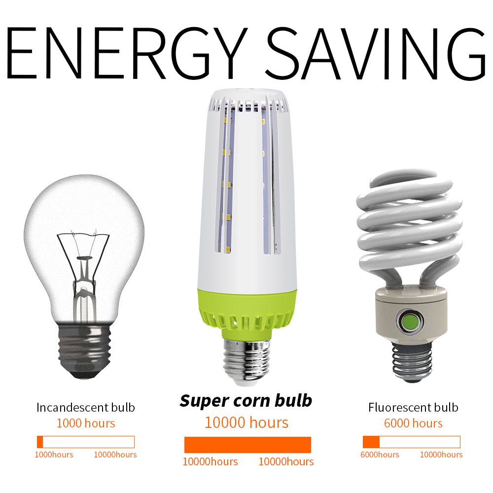 SMD5736 Led Bulb E27 E14 Led Corn Lamp 110V 220V Home Bombillas No Flicker 20W 15W 10W Led Light for Kitchen Chandelier Lustres