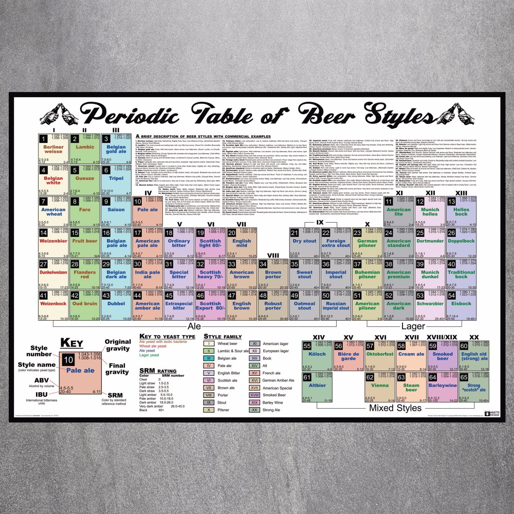 Buy periodic table beers and get free shipping on aliexpress urtaz Gallery
