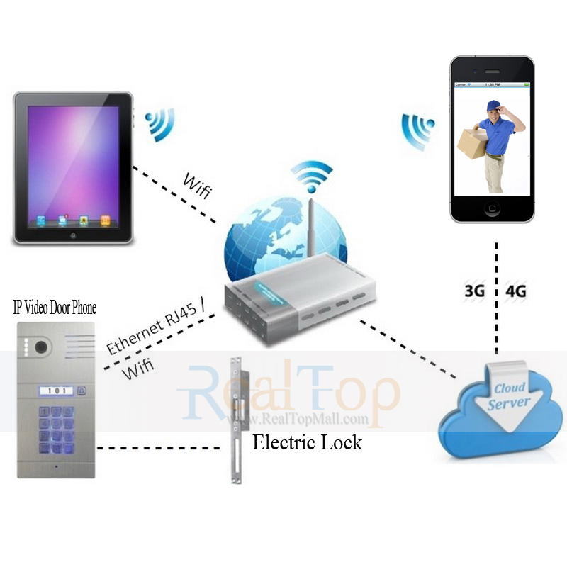 Bon Ip Wifi Video Door Phone Intercom To Remote Control Door Locks Anywhere In  Video Intercom From Security U0026 Protection On Aliexpress.com | Alibaba Group