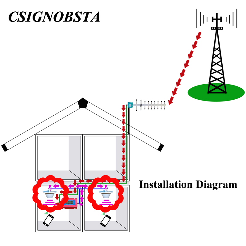 Высокая якасць 880-2635 мГц 3 г 4 г - Камунікацыйнае абсталяванне - Фота 2