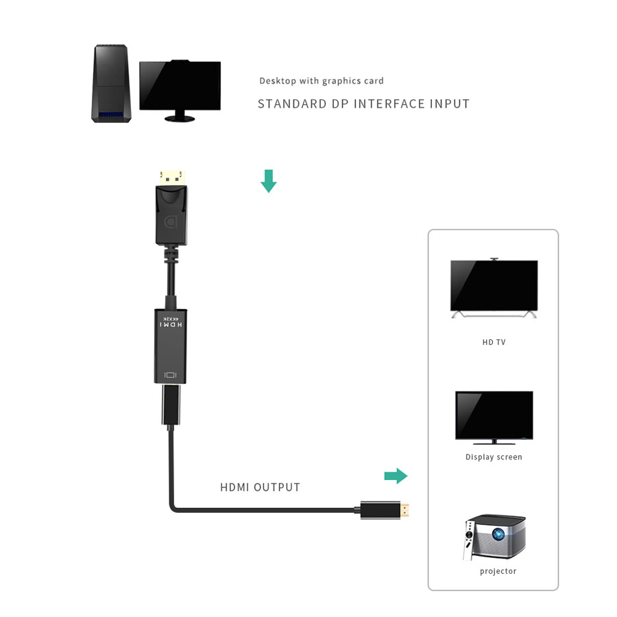 DP to HDMI (3)