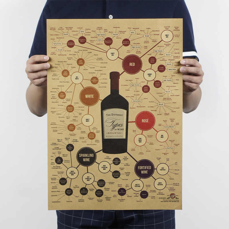 The Different Types pf WINE/WINE DRINK/kraft paper/bar poster/Retro Poster/decorative painting 51x35.5cm Free shipping