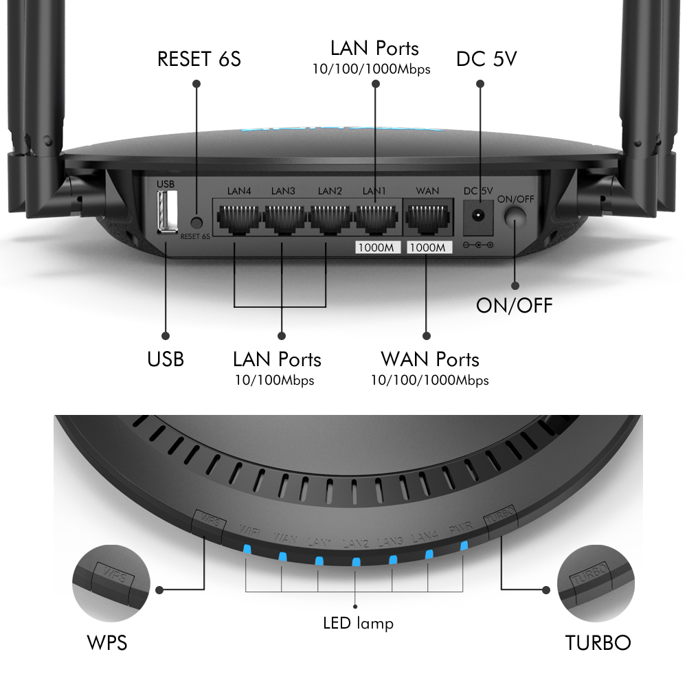Wavlink 1200 Мбит/с Смарт WiFi маршрутизатор 5 ГГц Touchlink AC1200 двухдиапазонный гигабитный Ethernet маршрутизатор Wi-Fi беспроводной 2,4 ГГц WiFi ретранслятор