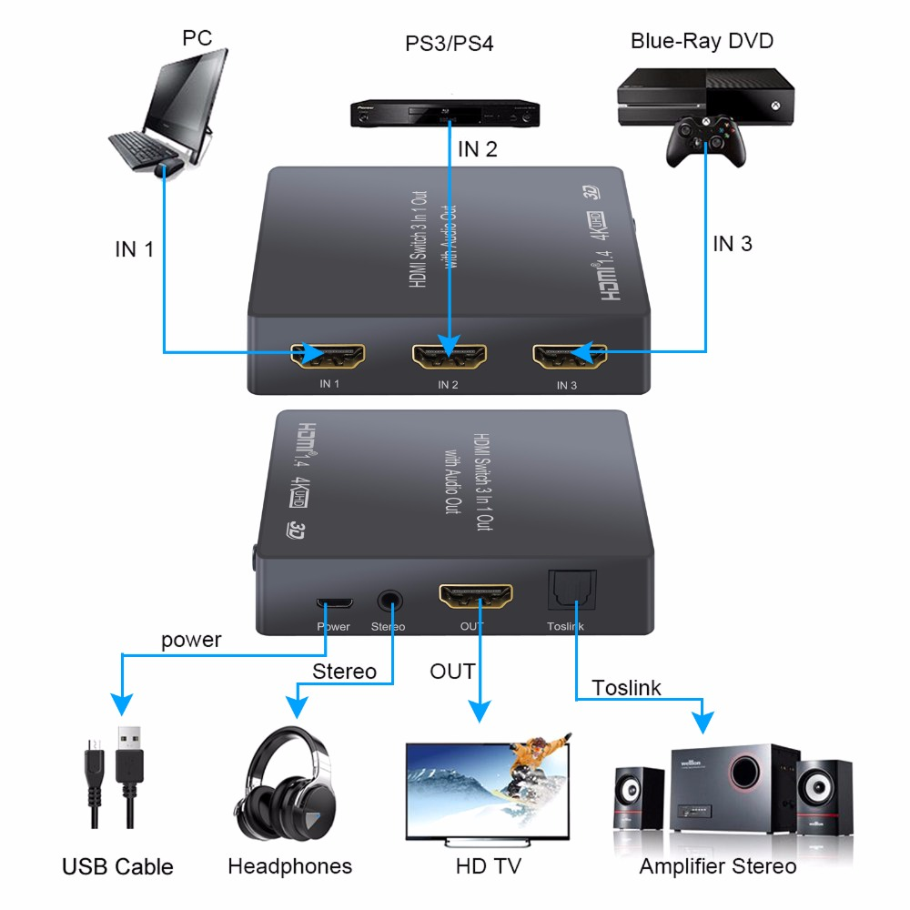 3IN 1OUT HDMI 4K Audio Extractor Converter Switch Toslink SPDIF Output for HDTV