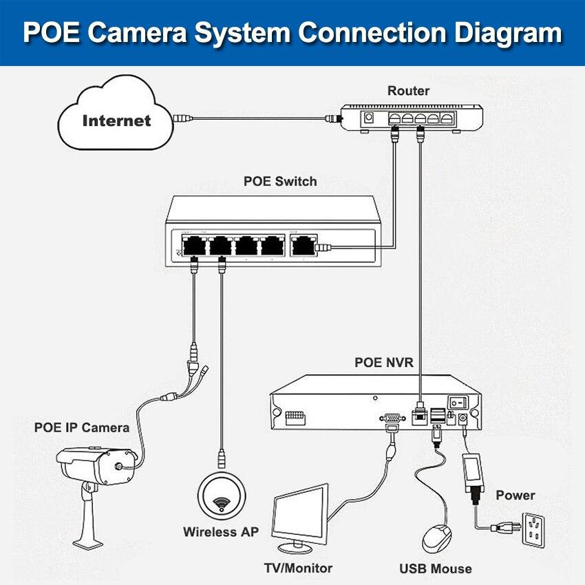 Image 5 - 풀 hd 720 p 960 p 1080 p 25fps 미니 ip 카메라 poe 보안 hd cctv 네트워크 카메라 3.6mm 지원 전화 안드로이드보기 p2pip cameramini ip cameramini ip -