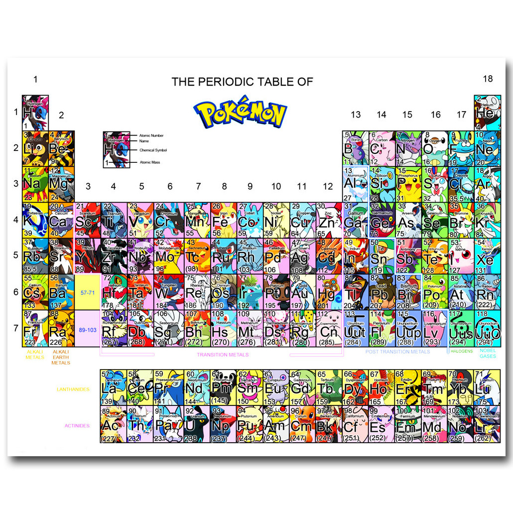 The periodic table of pokemon funny art silk poster print 20x25 the periodic table of pokemon funny art silk poster print 20x25 24x30inch pocket monster anime picture for room wall decor 029 in painting calligraphy gamestrikefo Choice Image
