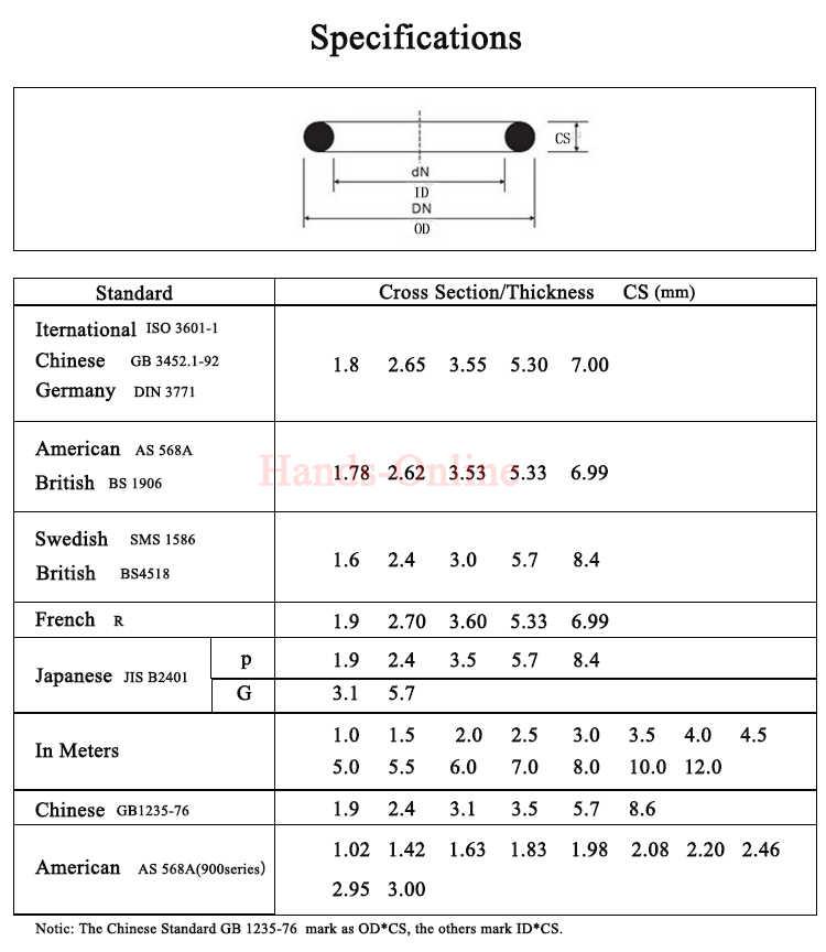 10 cái NBR id 1.78 (AS568-004) 2.57 (AS568-005) 2.85 2.9 (AS568-006) 3.39 3.68 3.69 (AS568-007) 3.94 4.47 (AS568-008) 4.76 mét x 1.78 mét