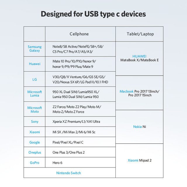 Adaptateur USB C à Micro Type C Convertisseur Samsung Galaxy , Huawei p20 pro p10 OTG 5