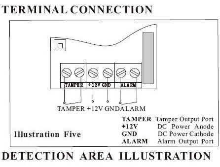 terminal connection
