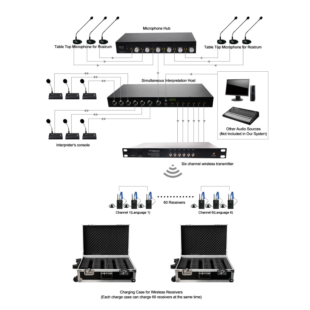 TP-Wireless Six-way Professional Wireless Simultaneous Interpretation Conference System Interpretation Relay Support 60 Person