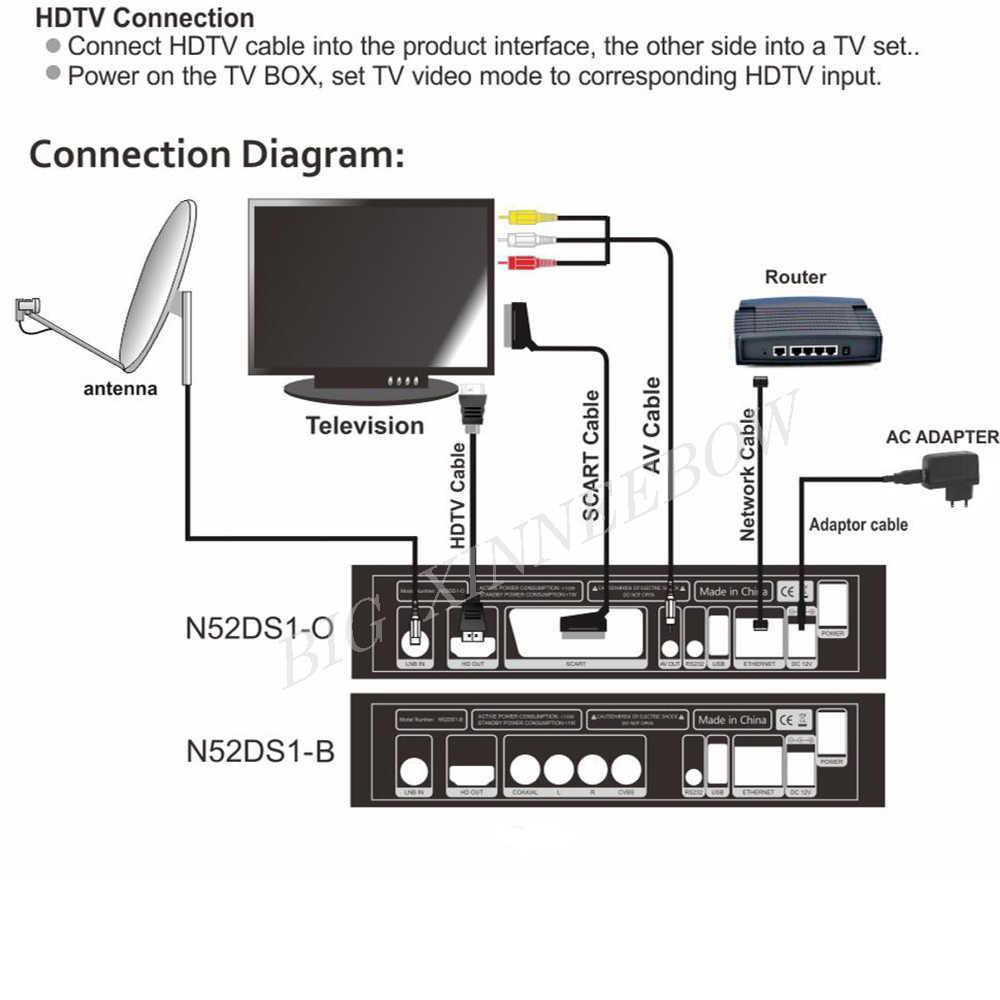 Chaud Gtmedia V8 NOVA de Freesat V8 Super TV récepteur avec 1 an Europe Cline récepteur intégré WIFI H.265 DVB-S2 Box espagne tv