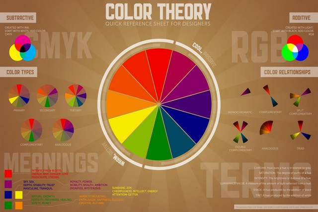 Home Decoration Typography Information Rgb CMYK Color Wheel Silk Fabric Poster Print YS73