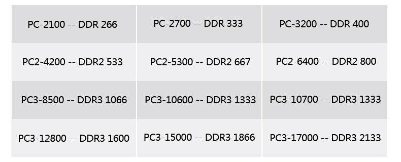 DDR1 DDR2 DDR3 / PC1 PC2 PC3 512MB 1GB 2GB 4GB 8GB 16GB Computer Desktop PC RAM 5