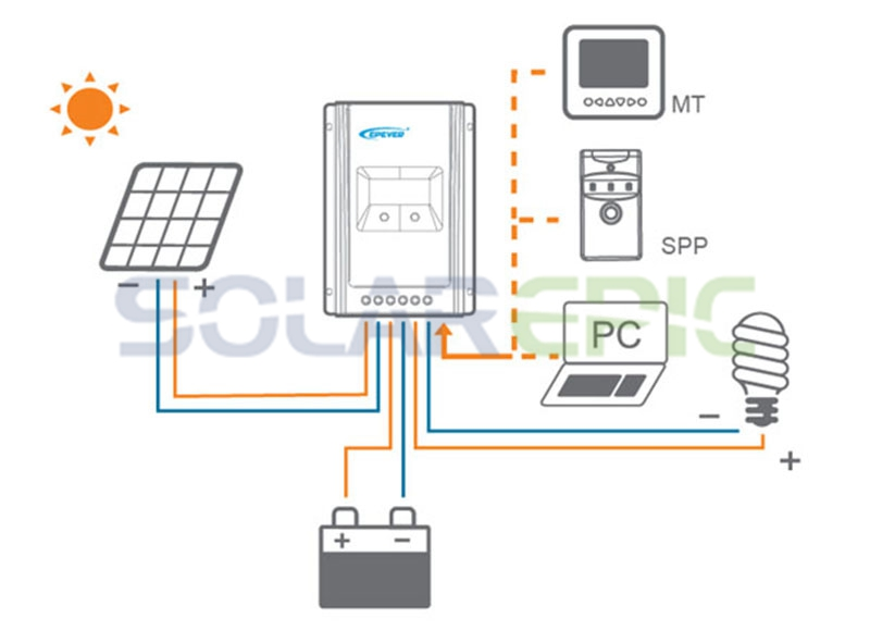 HTB1mw.JdUMgYeJjSZFGq6xsMXXa2 - 10A MPPT Solar Charge Controller Battery Regulator Max 100V PV Input 12V/24VDC Auto Epever Solar Controller Tracer AN Series