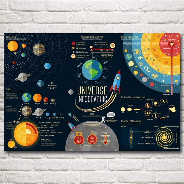 Science Fiction Solar System Space Galaxy Univers Cartoonart Silk Poster Home Picture 12×18 24×36 32×48 Inch