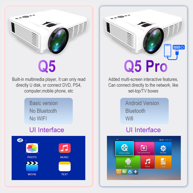 POWERFUL Q5 Projector 720P Full-HD Mini Projetor 800*600 Resolution Wireless Sync Display with Phone Wifi Proyector Home Theater 1