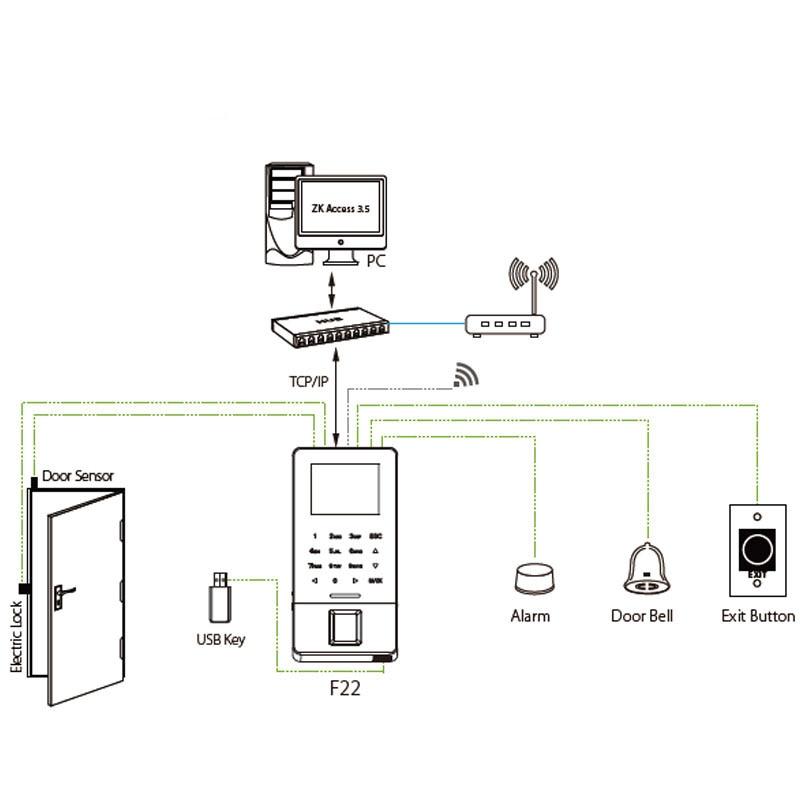125-ID 13.56-IC 4 Door 4 Reader Multifunction Access Control TCPIP RS485