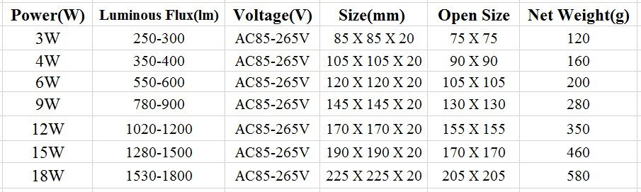 הקמעונאי&הסיטונאי 3W/4W/6W/9W/12W/15W ultrathin אור תקרת led לבן/לבן חם led לוח אור משלוח חינם