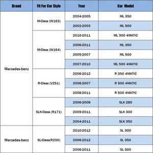 Image 5 - Масляный фильтр подходит для Mercedes benz M Class W163 W164/R Class V251/SLK Class R171/ SL Class R230 2003 2004 2005  2012 модельный фильтр