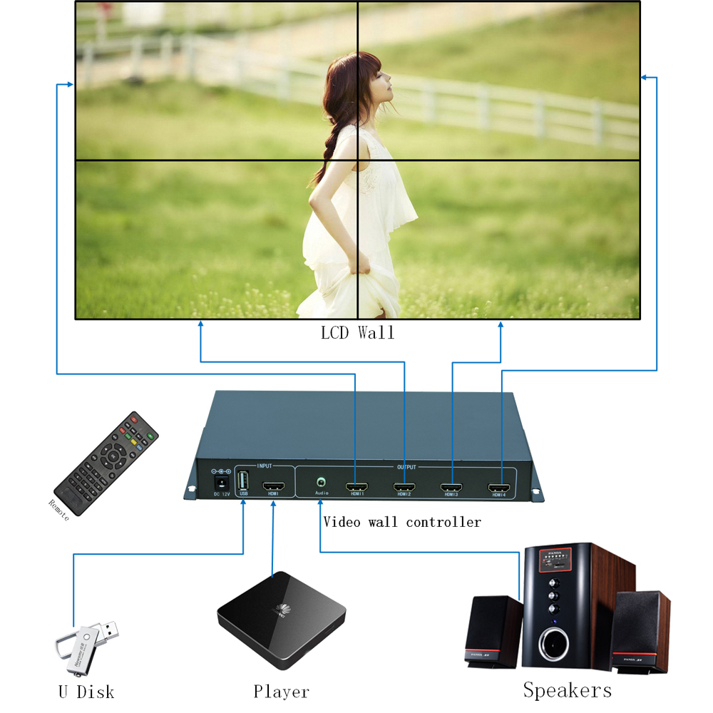 2x2 Video wall controller for 4 LCD TV,TV wall processor for 4 unit USB+HDMI HDMI With Fully-digital Processing Chann TuuKoo turbosky tv 4