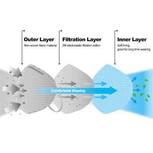 Image 4 - 3M 2Pcs 9502 + KN95 חלקיקי הנשמה מגן מסכות בטיחות מסכת PM2.5 ערפיח אובך Dustproof ראש רכוב חיצוני להגן על