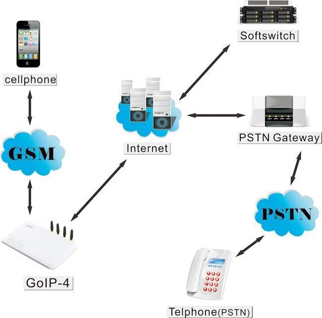 4 canais goip 4 gsm voip gateway de terminao de chamadas suporte 4 canais goip 4 gsm voip gateway de terminao de chamadas suporte vpn em gateway voip de computador e escritrio no aliexpress alibaba group ccuart Images