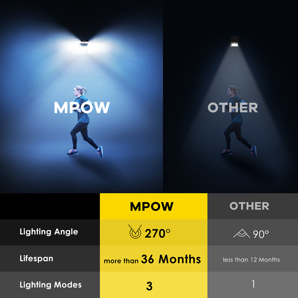 Mpow CD174 3 Adjustable Light Model 66 LED Bright Solar Powered Outdoor Lights (5)