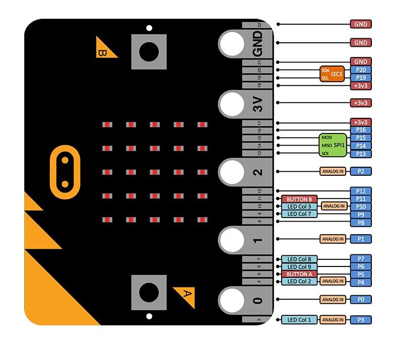 BBC Micro:bit NRF51822 KL26Z Bluetooth 16kB RAM 256kB Flash Cortex-M0 Pocket-sized Computer For Kids Beginners Learn Programming