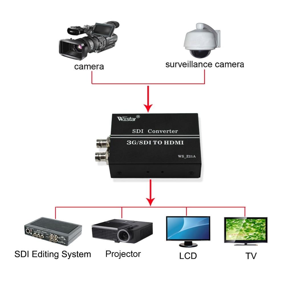 Wiistar SDI to HDMI Converter SD HD 3G SDI with SDI Loop Out BNC to HDMI Adapter 720P 1080P High Quality