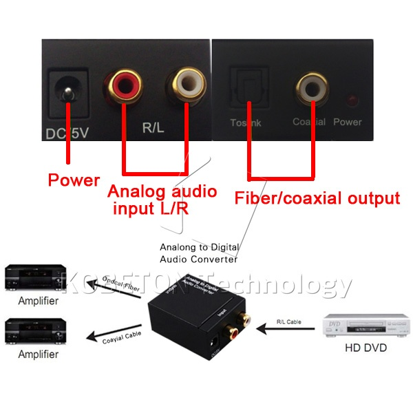 Digital Audio Optical Analog to Digital Converter Toslink SPDIF Coax to Analog L/R RCA
