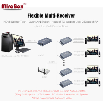 MiraBox HSV891 HDMI Extender over TCP IP 150m FUll HD 1080P via UTP STP Cat5/5e/Cat6 by Rj45 HDMI Transmitter and Receiver 1