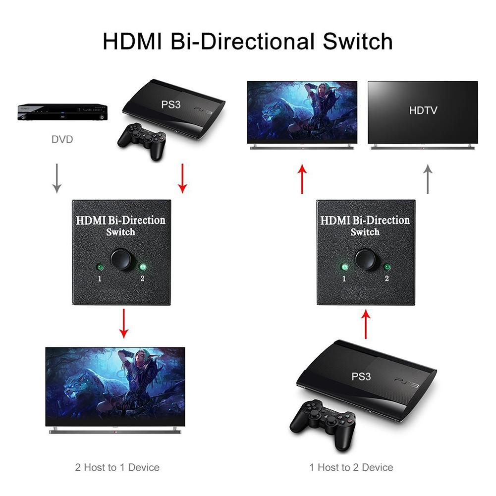 HDMI 2 0 Bi Direction Smart Switcher 2x1 1x2 Ultra HD 4K Bidirectional HDMI 2 0 Switch Hub HDCP 3D 1080p 4K in HDMI Cables from Consumer Electronics