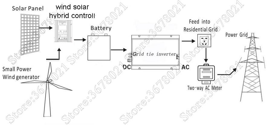HTB1nb3qelCw3KVjSZFuq6AAOpXaa - 1300W 1500W 1800W Grid Tie Solar Inverter, Input 18V, 30V,36VDC, Max 1500W solar or wind power, MPPT function, high quality