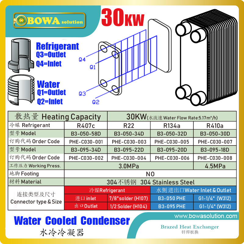 30KW PHE condenser is one of the fourth major component in water cooled air conditioner, refrigeration units and heat pump units