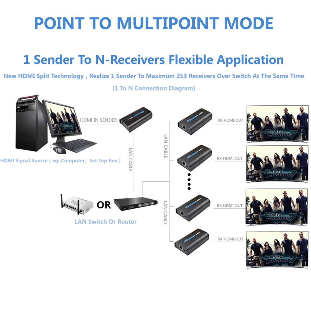 Mirabox Hdmi Extender Over Lan Switch Adapter Via Cat5 Cat5e Cat6 Network Wiring Diagram Cable Transmission 20km Broadcast In Cables From Consumer
