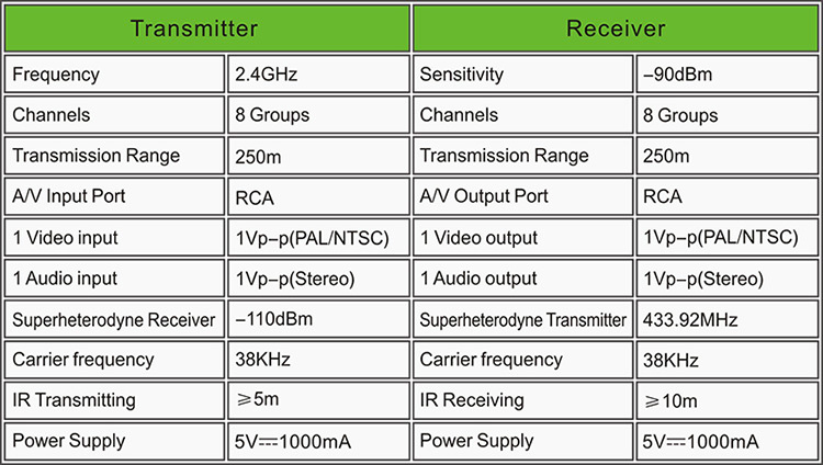 2.4G Design STB Wireless Transmitter and Receiver with IR Remote Extender Model PAT-240-13.jpg