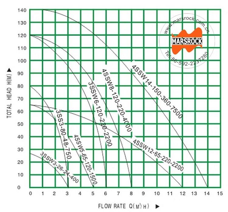 2-Flow head Curve.jpg