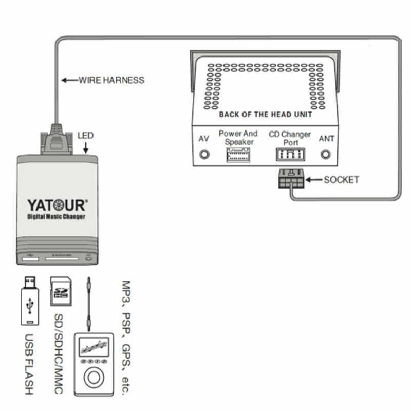 YATOUR цифровой музыки чейнджер Aux-в SD USB MP3 адаптер Интерфейс Авто-радио USB SD AUX декодер для Nissan Infiniti