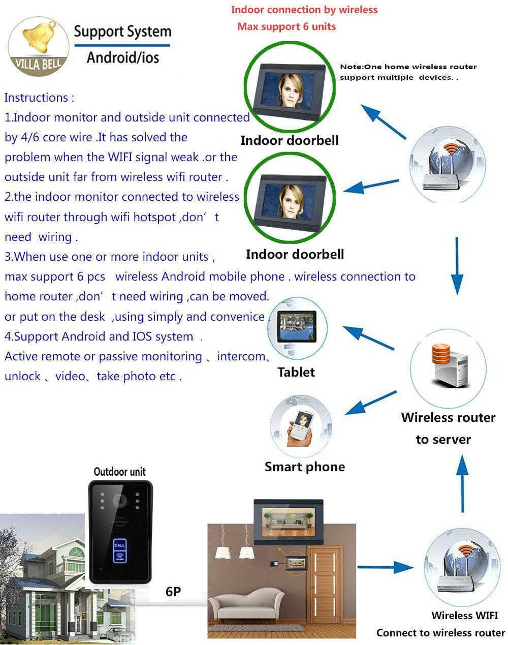 Wifi Smart Visual Intercom Ir