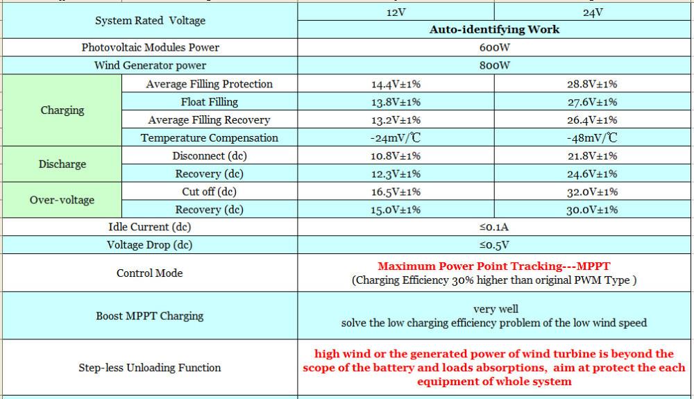 800W Wind+600W Solar-