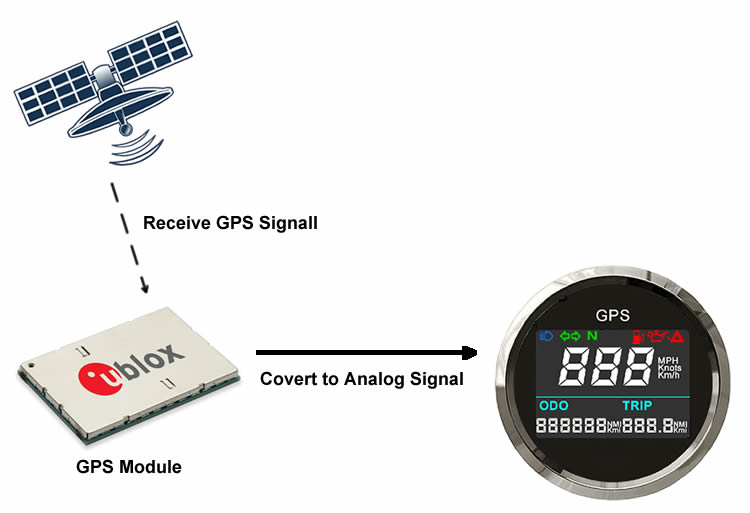 how does gps speedometer work