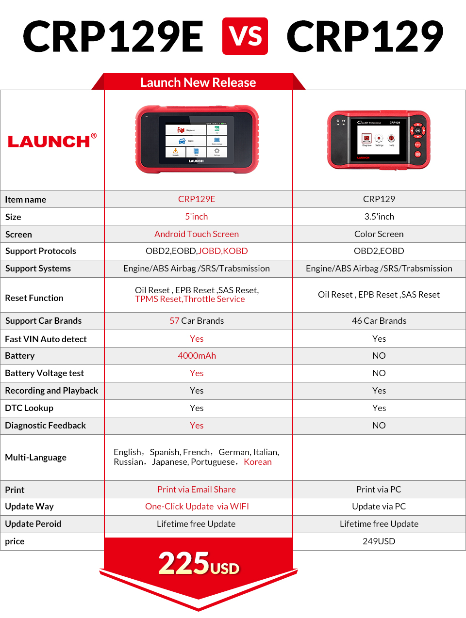 CRP129E和CRP129产品对比