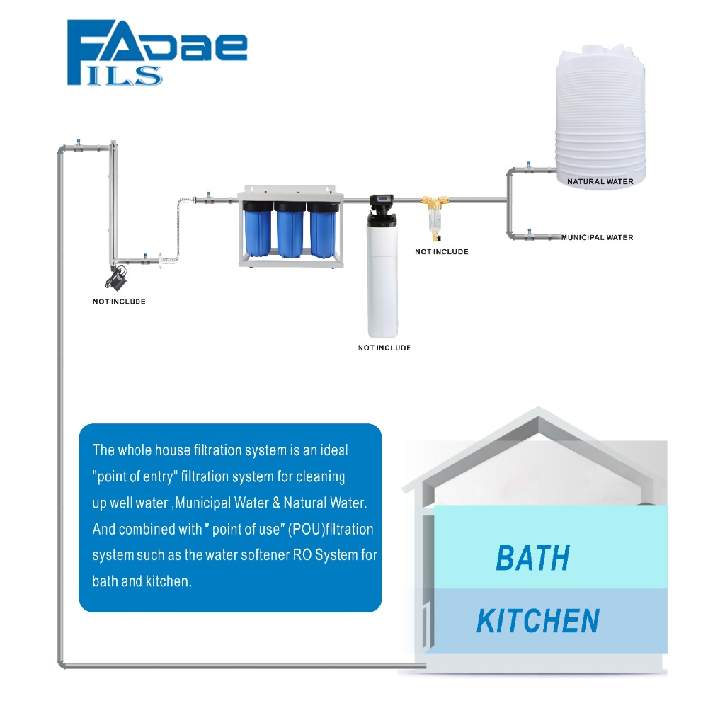 Well Water Filter System Diagram Filtration High Quality Stage Big Blue Whole House 1000x1000