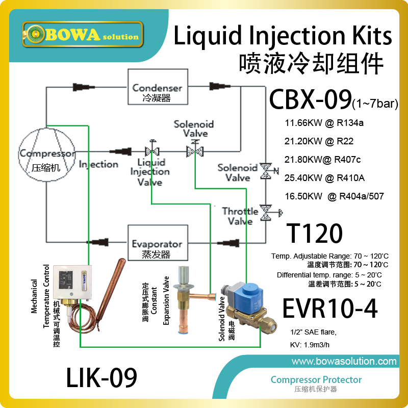 20HP liquid injection Kits main functions include refrigerant injection into the suction line and two-stage refrigeration plant. liquid refrigerant injection valve is a very effective method for controlling subcooling